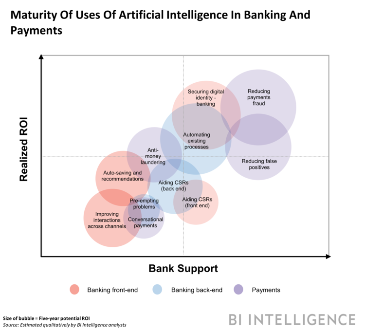 Banks are using #AI on the front end to secure customer identities, mimic bank employees, deepen digital interactions, and engage customers across channels.  https:// buff.ly/2L6BBbI  &nbsp;   @businessinsider via @antgrasso ht @RciNext @dp2web #fintech #finserv #DigitalTransformation<br>http://pic.twitter.com/3btrc0iWXY