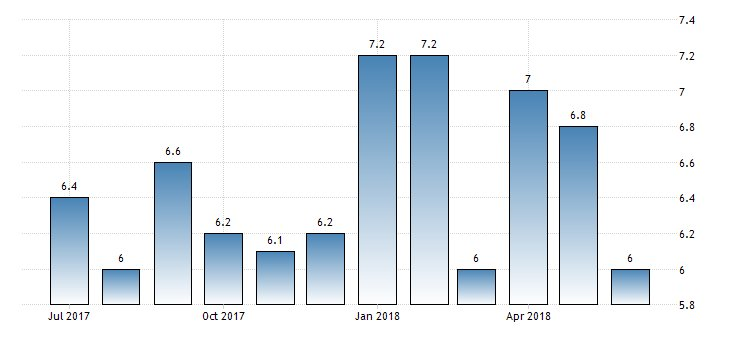 #China Industrial Production year-on-year at 6.0%  https://t.co/FtxkGGeOC1