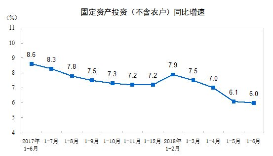 #China's fixes-asset investment up 6% y/y in Jan-Jun, vs 6.1% growth in the first five months, the slowest growth since 1995 when the record started, according to National Bureau of Statistics. <br>http://pic.twitter.com/ci0D7lsZaV