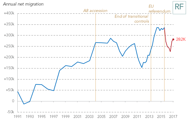 test Twitter Media - New migration figures from @ONS today.  Net migration remains stable at around 280,000 – broadly in line with pre-crisis levels. ONS attributes recent changes down to methodology revisions – though there has been a fall since the referendum. https://t.co/CIiXZJiwHg