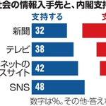 朝日世論調査 Twitter Photo