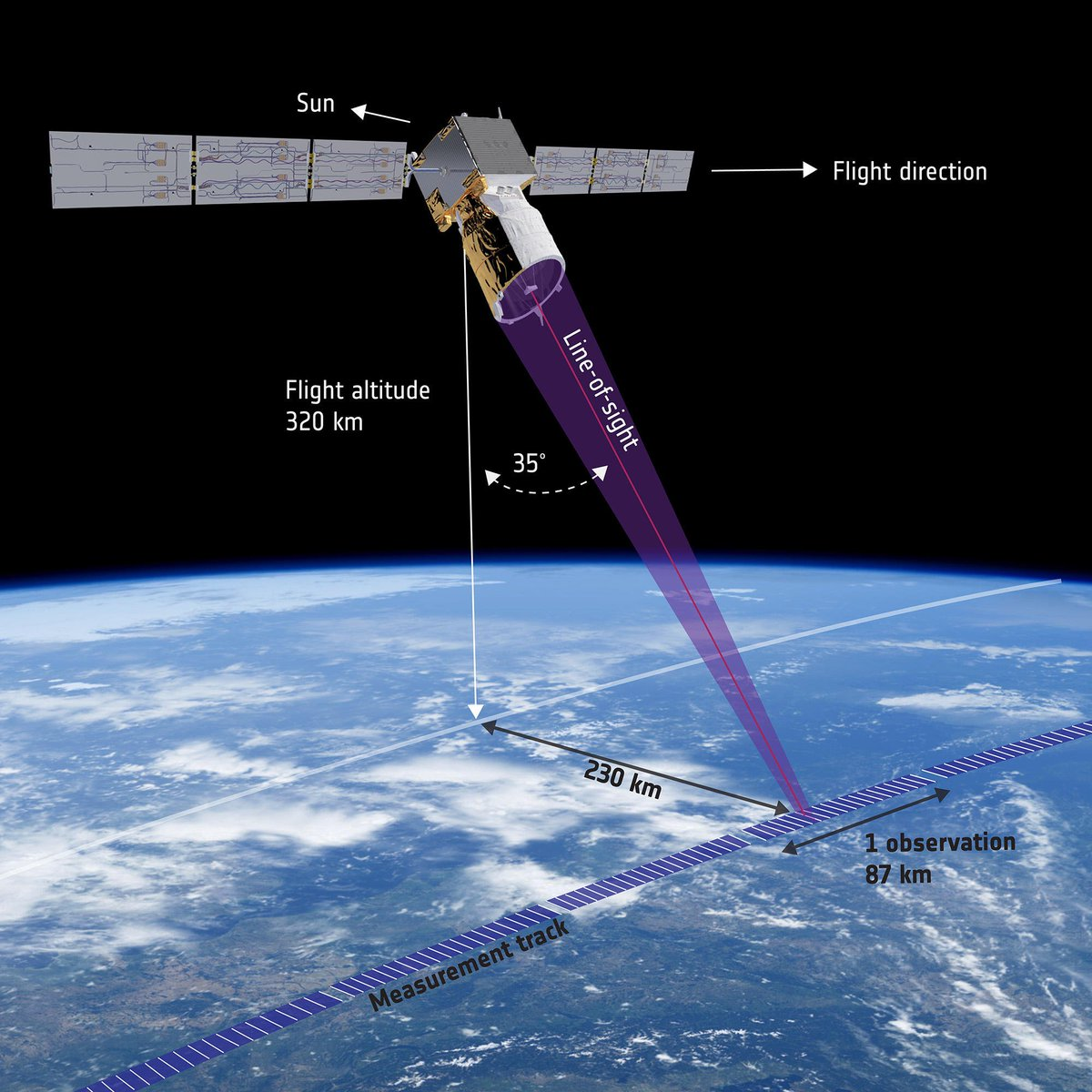 Mit #Aeolus werden wir bald den Wind messen können. Vom Weltraum aus. 💨🌍🛰  https://t.co/7PMKSKYrJH