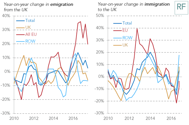 test Twitter Media - Emigration by EU citizens at an all-time high - @stephenlclarke responds to the latest @ONS migration figures https://t.co/oLZMp6PGKa https://t.co/Poi2Ky1u7R