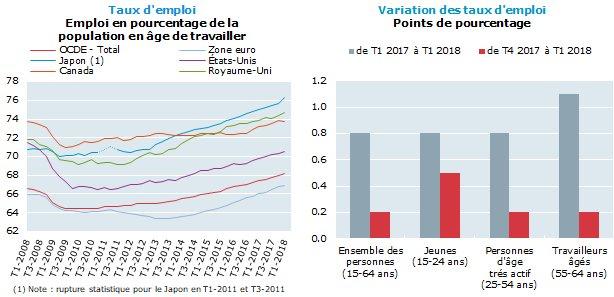 Image for the Tweet beginning: Le taux d'emploi de l'OCDE