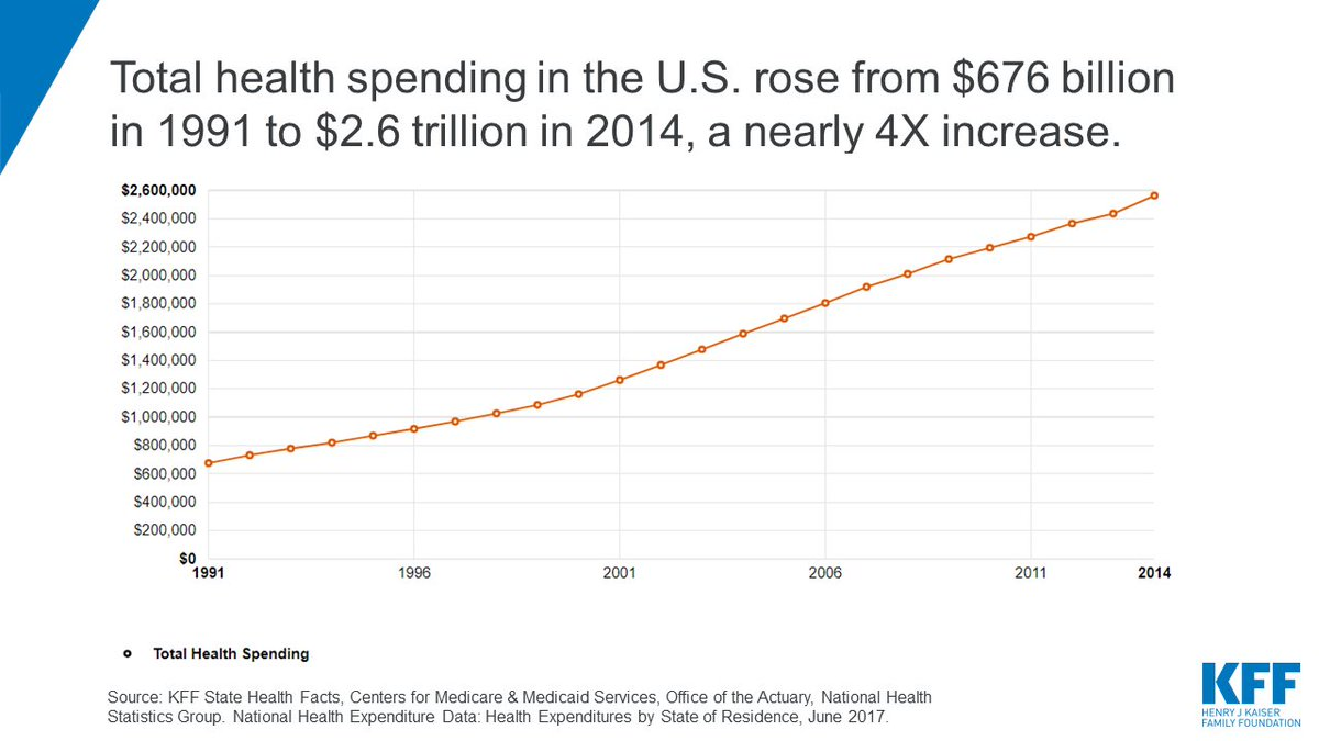 the factors driving the rise in health care spending in america as compared to other consumer spendi Health care spending in the us far exceeds that of other high-income countries, though spending growth has slowed in the us and in most other in addition, americans were top consumers of prescription drugs based on findings from the 2013 commonwealth fund international surveys.