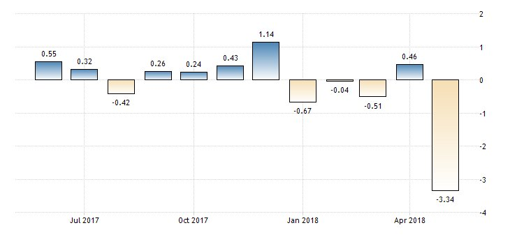 #Brazil IBC-BR Economic Activity at -3.34%  https://t.co/iZC4GUJzfH
