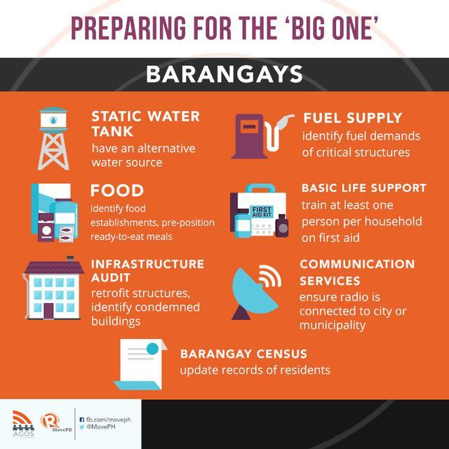 If a 7.2-magnitude earthquake hits your local community, is it ready for the worst-case scenario?  CHECKLIST: What barangays should prepare for an earthquake  https://www. rappler.com/move-ph/issues /disasters/knowledge-base/206355-earthquake-preparedness-checklist-barangays &nbsp; …    Join the #ZeroCasualty Facebook Group today!  http://www. fb.com/groups/zerocas ualty &nbsp; … <br>http://pic.twitter.com/2Feuiaceo7