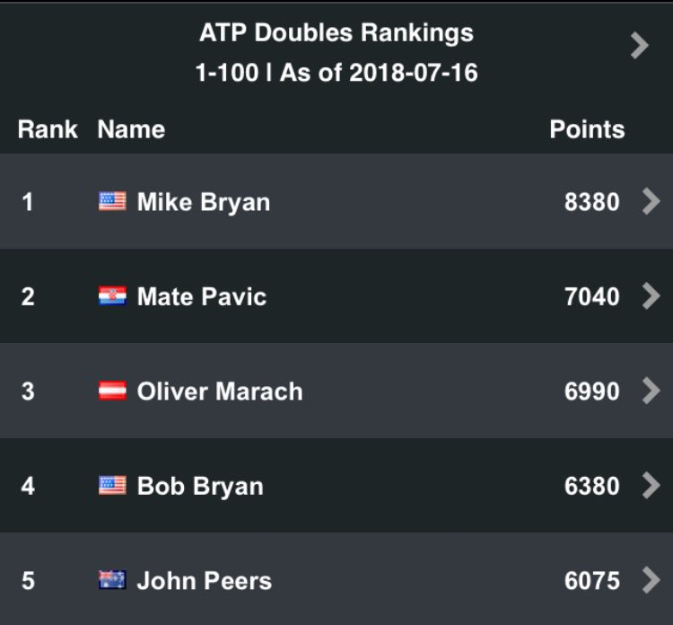 Week No.455 at the top of the ranking for Mike! Bob climbed to No.4 without playing since May