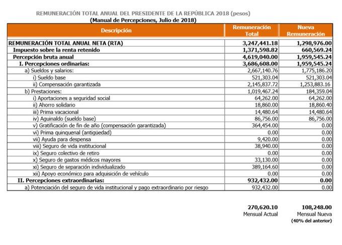 #BuenLunes aquí el sueldo que recibirá @lopezobrador_ vs el sueldo de presidentes anteriores 👇 Foto