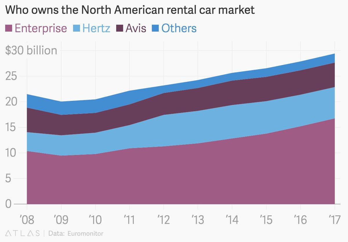 Zlatan On Twitter 2 Us Car Rental Market Measured As Revenue Has