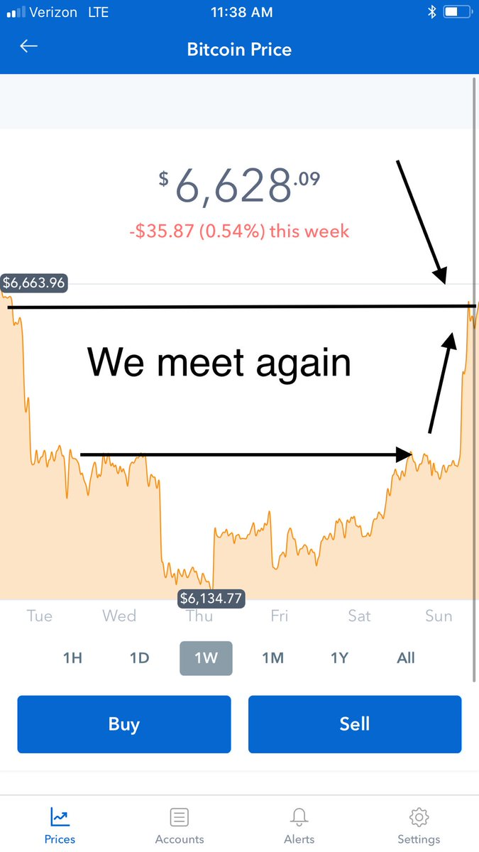 #Bitcoin to resistance.....