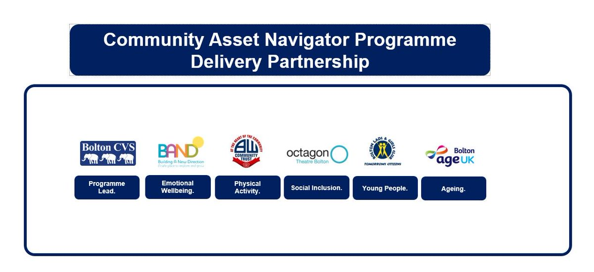 What is the Community Asset Navigator Programme? To find out, come along to our launch of Community Asset Navigator Film tomorrow #BoltonHub at 11.30am, light refreshments provided.  Register:  https:// bit.ly/2NfCxI0  &nbsp;   Did you know? In June, we had 43 referrals-our busiest month!<br>http://pic.twitter.com/qWxBZyi0M1