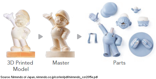 The stages of manufacturing a Mario amiibo, from Nintendo&#39;s 2015 Corporate Social Responsibility Report. <br>http://pic.twitter.com/AmQ61U1fpO
