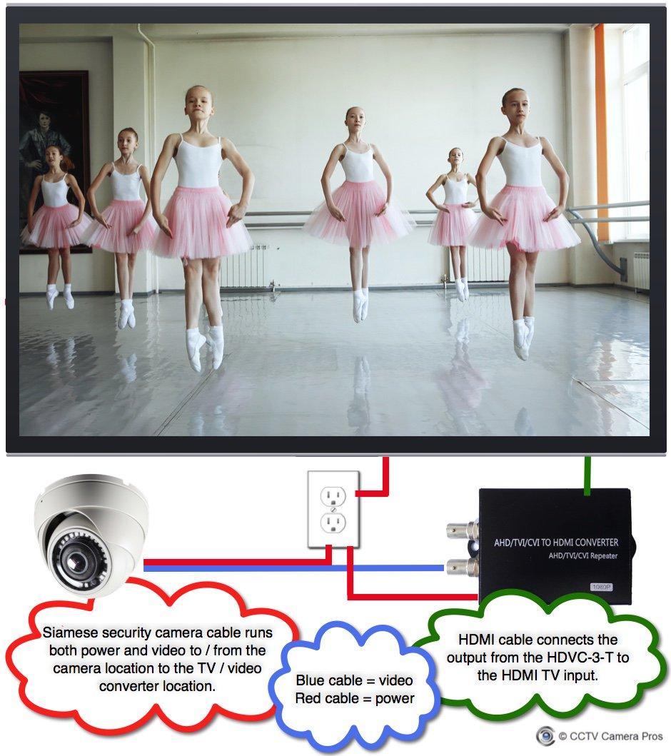 CCTV Camera Pros on Twitter: \