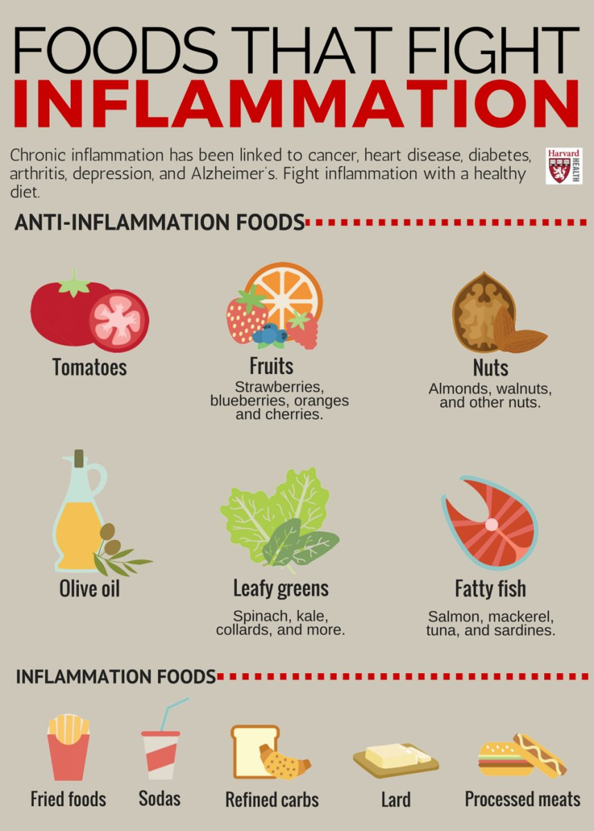 Doctors are learning that one of the best ways to quell inflammation is with the foods you eat: https://t.co/dXNJlu5fw5 #HarvardHealth #inflammation #Diet