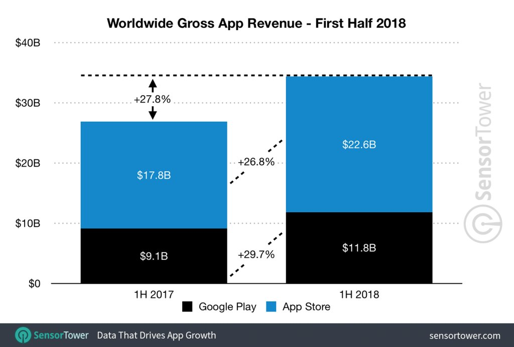 Apple's App Store revenue nearly double that of Google Play in first half of 2018 https://t.co/HYfIt9hNvp by @sarahintampa