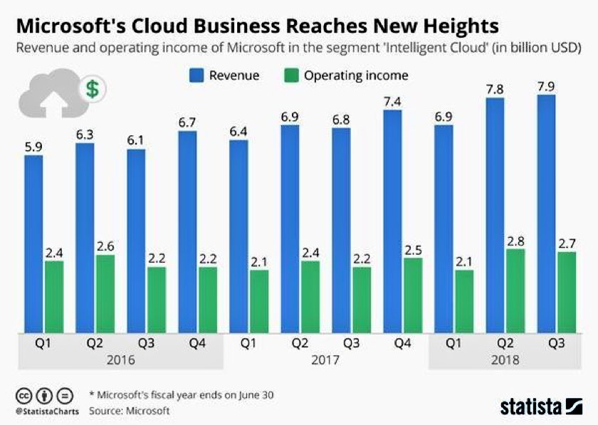 #Microsoft's #Cloud and #CloudComputing reaching new heights &gt;&gt; @StatistaCharts via @MikeQuindazzi &gt;&gt; #SaaS #IoT #Mobile #EdgeComputing &gt;&gt;  http:// bit.ly/2r57rdu  &nbsp;   #MSInspire #MSInspire2018 @blueforcedev #azure <br>http://pic.twitter.com/9bhRX3oPV6