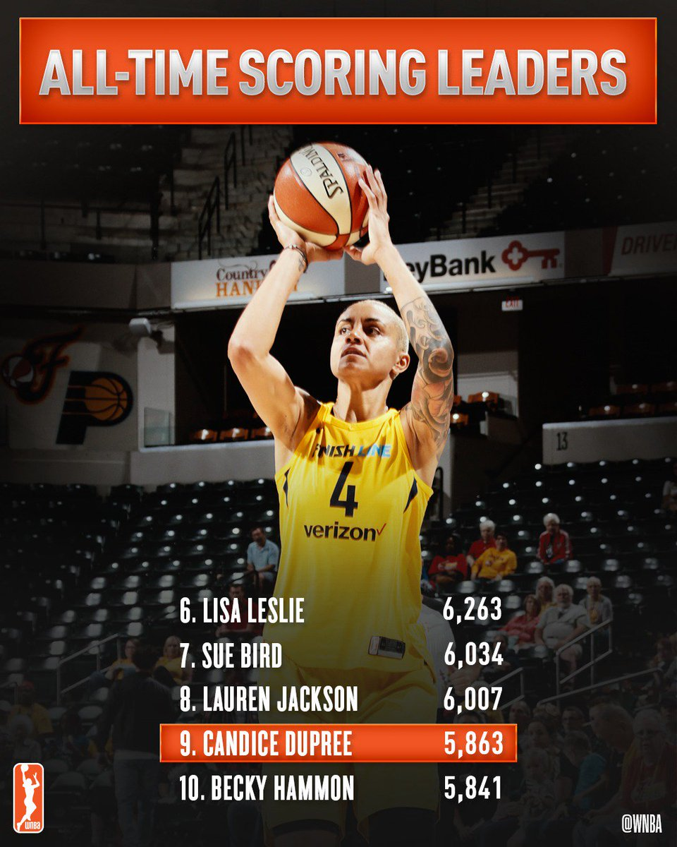 Congratulations to @IndianaFever's @CandiceDupree_4 for recently passing Becky Hammon on the #WNBA all-time scoring leaders list with 5,863 career points! #WatchMeWork
