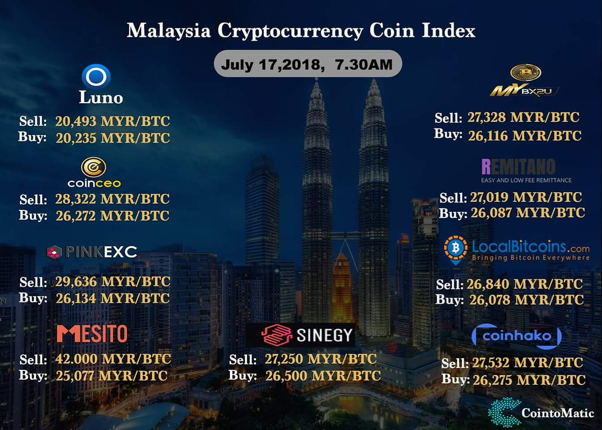 malaysia cryptocurrency coin index