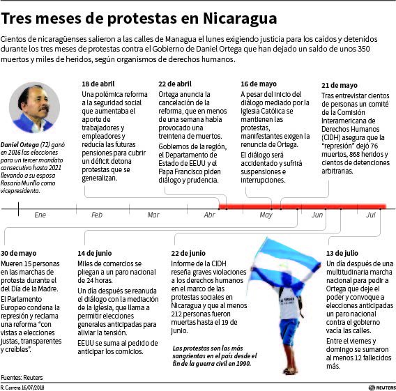 Tres meses de protestas en #Nicaragua #DanielOrtega