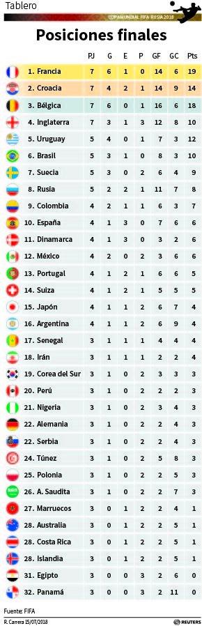 Posiciones definitivas del #Mundial de #Rusia2018 #Copa2018 #fra #bel #eng #cro #arg #bra #col #CRC #MEX #PER #PAN
