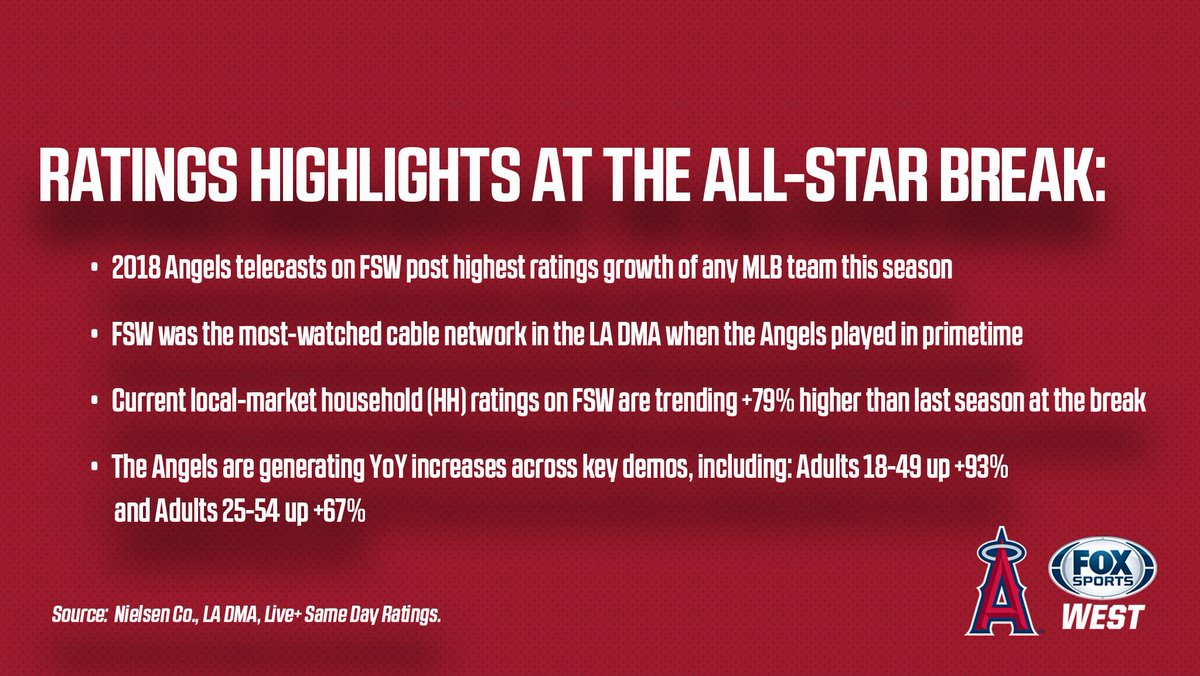 .@Angels ratings highlights through the first-half of the 2018 season 👇👇