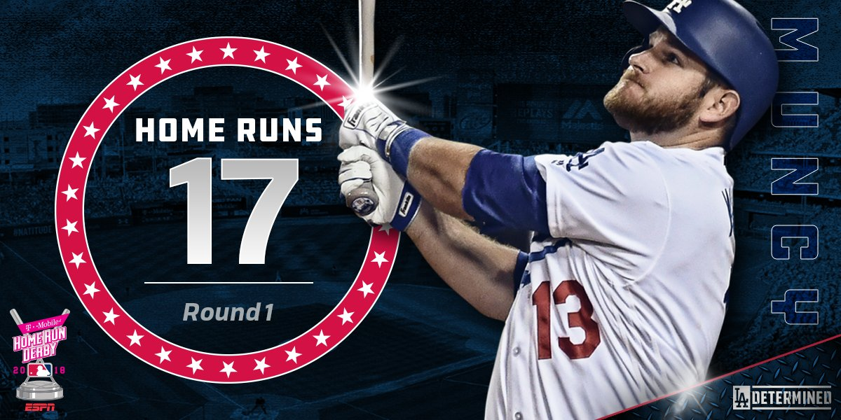 17 homers! Max Muncy is moving onto Round 2!  #HRDerby | #Dodgers https://t.co/03924i1qCJ