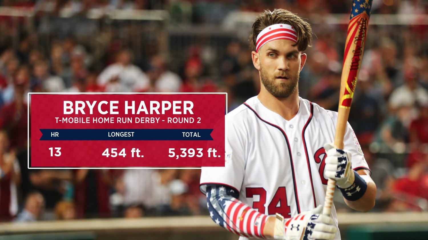 Bryce Harper hit *another mile* of HRs in Round 2. #HRDerby https://t.co/6klsZvhw3A