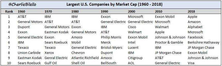 Largest U.S. Companies by Market Cap, 1960 to Today...