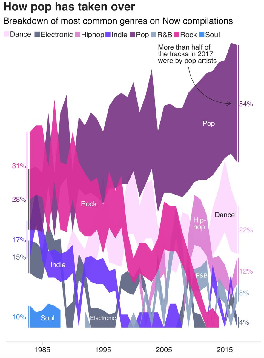 this chart is making my head hurt