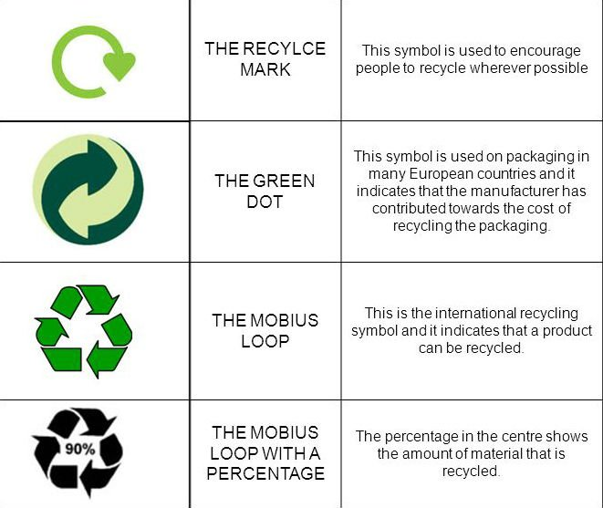 Devon Contract Waste On Twitter Do You Know Which Symbols To Look