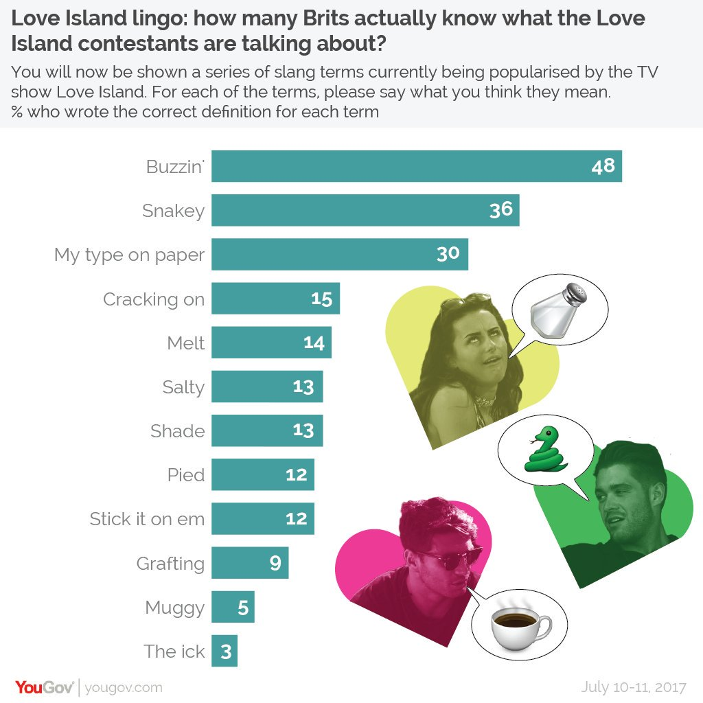'Pied', 'cracking on', 'muggy' - it's a new season of #LoveIsland but much of the lingo has remained, and last year we asked how many Brits actually understood what on earth the contestants were saying https://t.co/GlosmkuXQ9