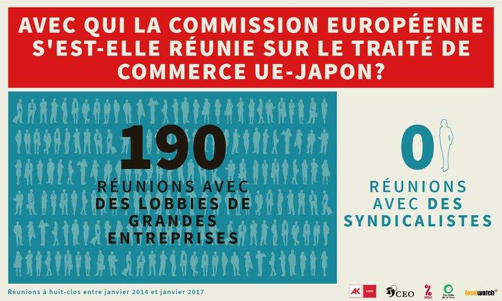Revenons a #JEFTAu , acco #Japon #UErd   qui va être signé aujourd'hui  Quels intérêts dé @Trade_EUfend  quand elle négocie ?  Regardon @EU_Commissions qui  @MalmstromEU &  rencontrent  Principalement : les multinationales de l'UE