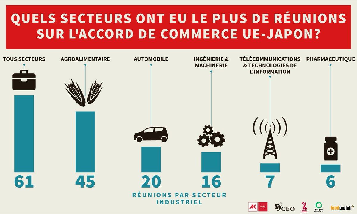 Quels sont les secteurs privilégiés pa @Trade_EUr  dans les négociations  #JEFTAdu , accord UE-Canada ?   Quels sont les lobbys les plus actifs sur cet accord ?  Réponse en image