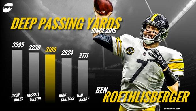 Over the past three seasons, Big Ben has ranked third in the NFL with 3,109 yards on passes travelling 20+ yards downfield. Foto