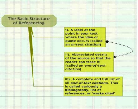 How to use sources effectively, make the most of citations &amp; reference correctly  https:// buff.ly/2Ju8NoH  &nbsp;   #phdchat #phdadvice #phdforum #phdlife #ecrchat #acwri<br>http://pic.twitter.com/TlkC7aC2NN