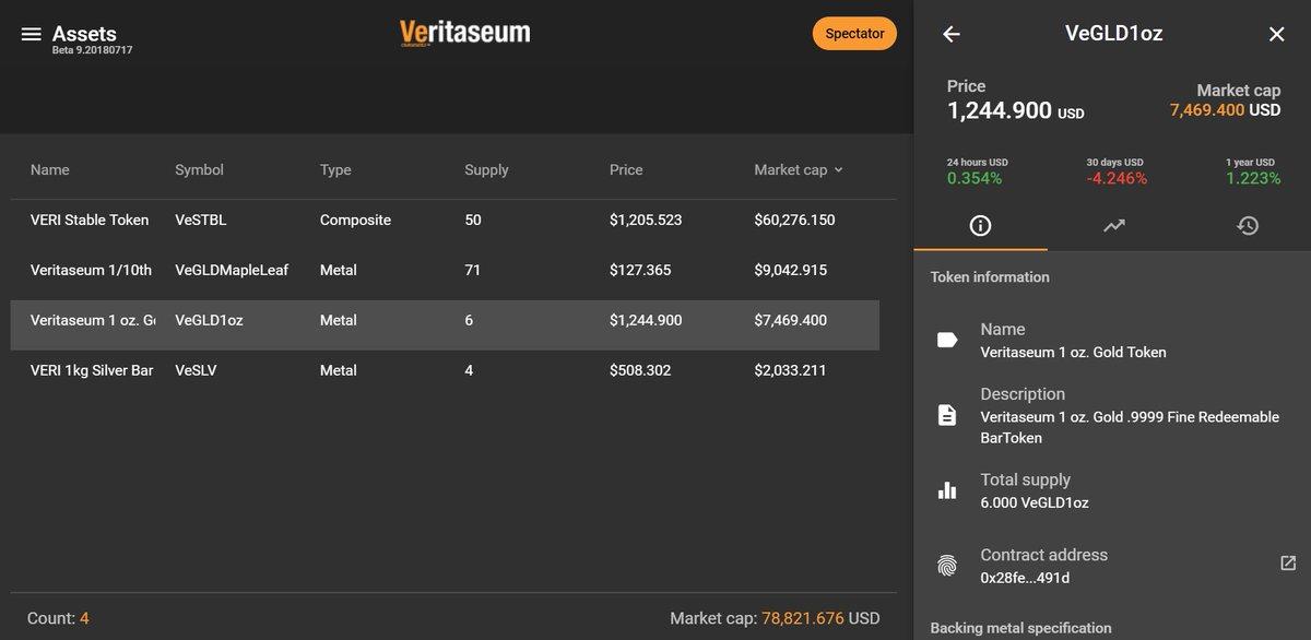 Стоимость Veritaseum