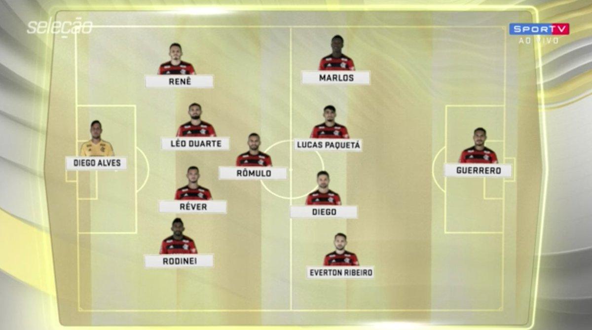 Provável escalação do Flamengo. Mudaria algo?  #SelecaoSporTV