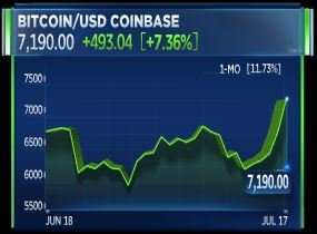 It has finally happened. #bitcoin is back above $7K