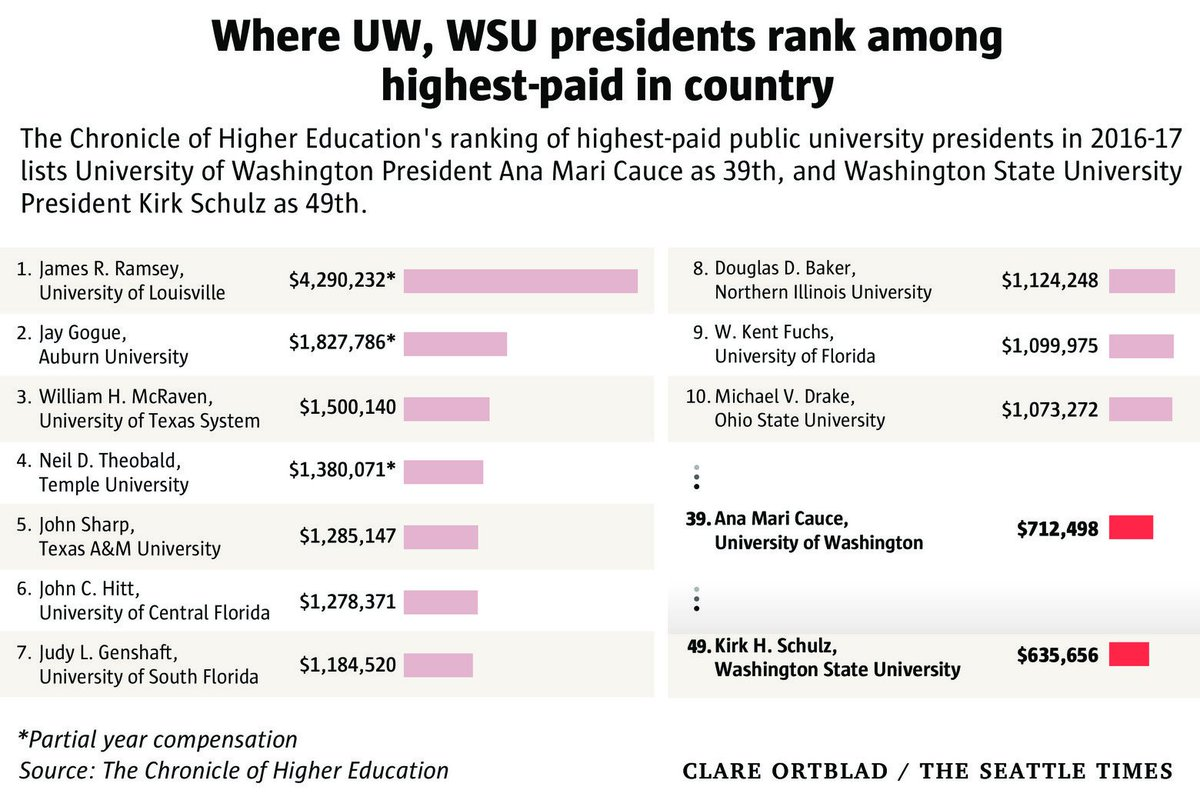 Amid worsening financial picture, UW President Ana Mari Cauce returns $95K in deferred compensation, @katherinelong reports: https://t.co/tGSk6GXR20