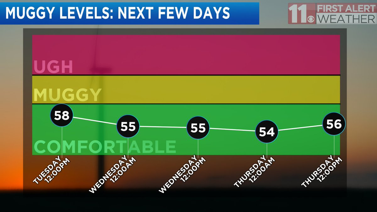 Ryan Wichman On Twitter Humidity Levels Stay In The Comfortable