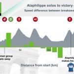 Julian Alaphilippe (QST) was 0.48km/h