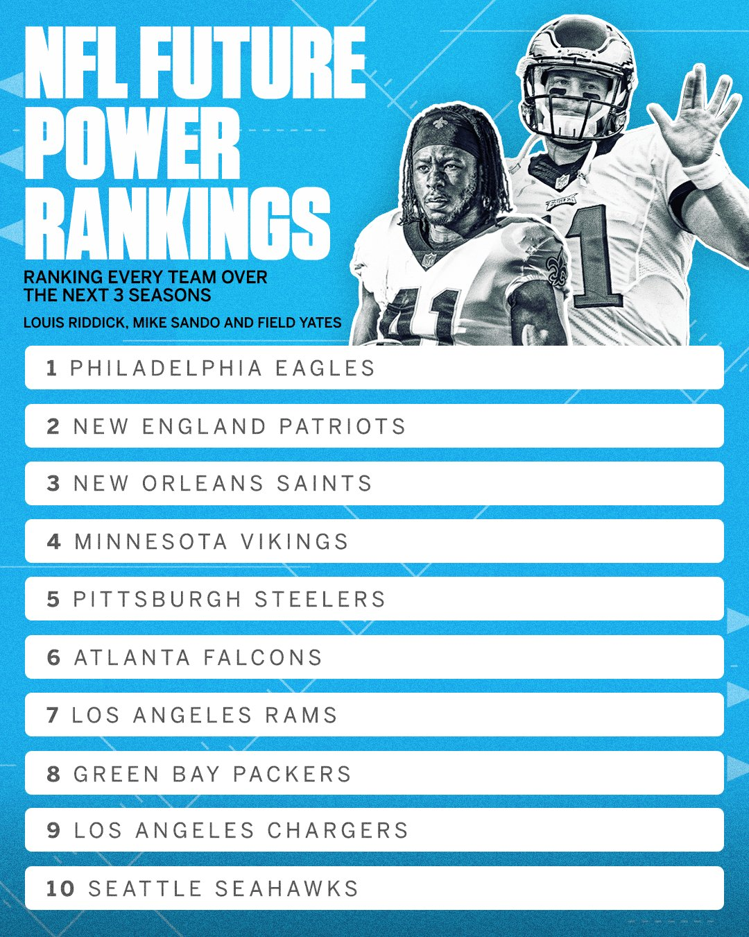 Which NFL teams are in the best shape for the next 3 seasons?   Our experts made their picks: https://t.co/I3oxBMIdtW