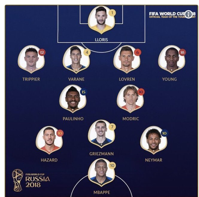 Like @mrmichaelbarton pointed out! That's Ashley Young in the official World Cup team of the tournament. But he's not good enough for us. I've said it time and time again. If Shaw is serious. Him and young will have LB covered this year. Photo