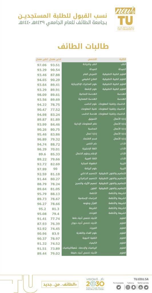 جامعة الطائف On Twitter نسب القبول للطلبة المستجدين في جامعة الطائف طالبات Newattu