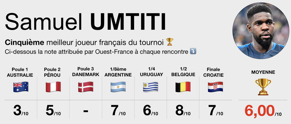 #WorldCup: #Griezmann, #Mbappe, #Lloris, #Kante, #Varane... Qui a été le meilleur joueur de @equipedefrance ?  en se basant sur les notes de @sports_ouest, on peut trouver la réponse ! A lire sur @OuestFrance   https:// www.ouest-france.fr/sport/coupe-du-monde/coupe-du-monde-qui-ete-le-meilleur-joueur-de-l-equipe-de-france-durant-la-competition-5883844  - FestivalFocus