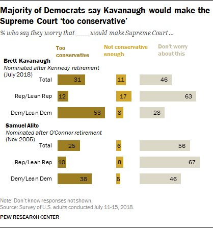 53% of Democrats worry that Kavanaugh would make the Supreme Court too conservative https://t.co/YfYk8ZZyAE #SCOTUS