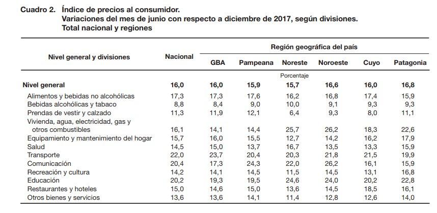 Burn : en un semestre la inflación del Indec superó la proyección del gobierno para todo el año