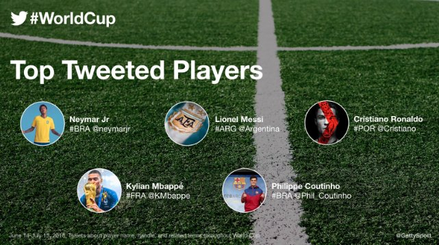 Most mentioned players on Twitter during the #WorldCup