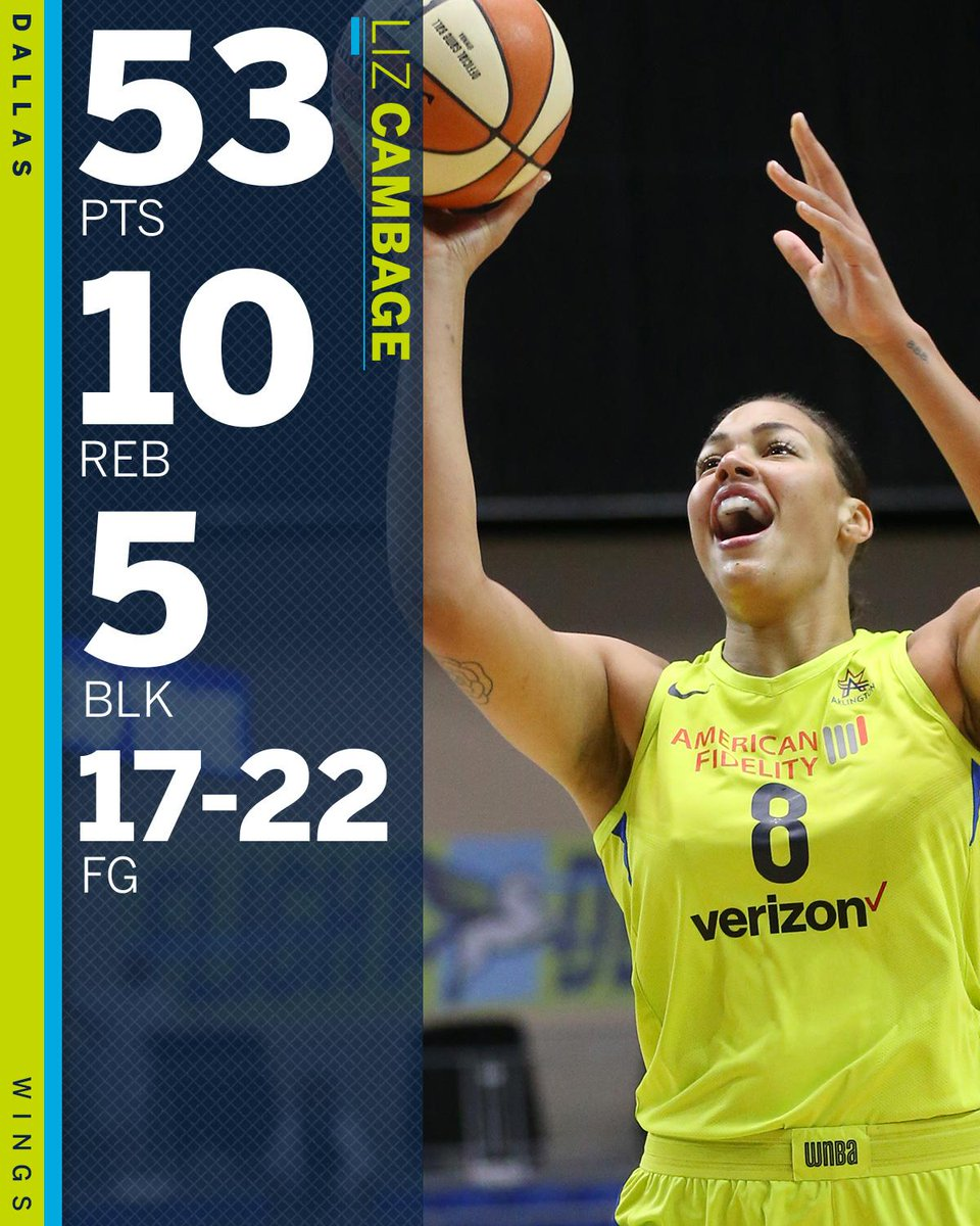 53 points on 22 shots 😳  Liz Cambage broke the @WNBA record for points in a game 🔥